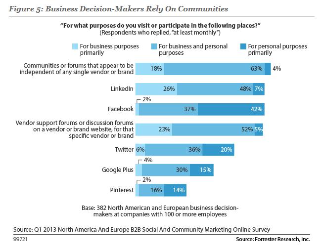 Forrester_Graph_Social_Media