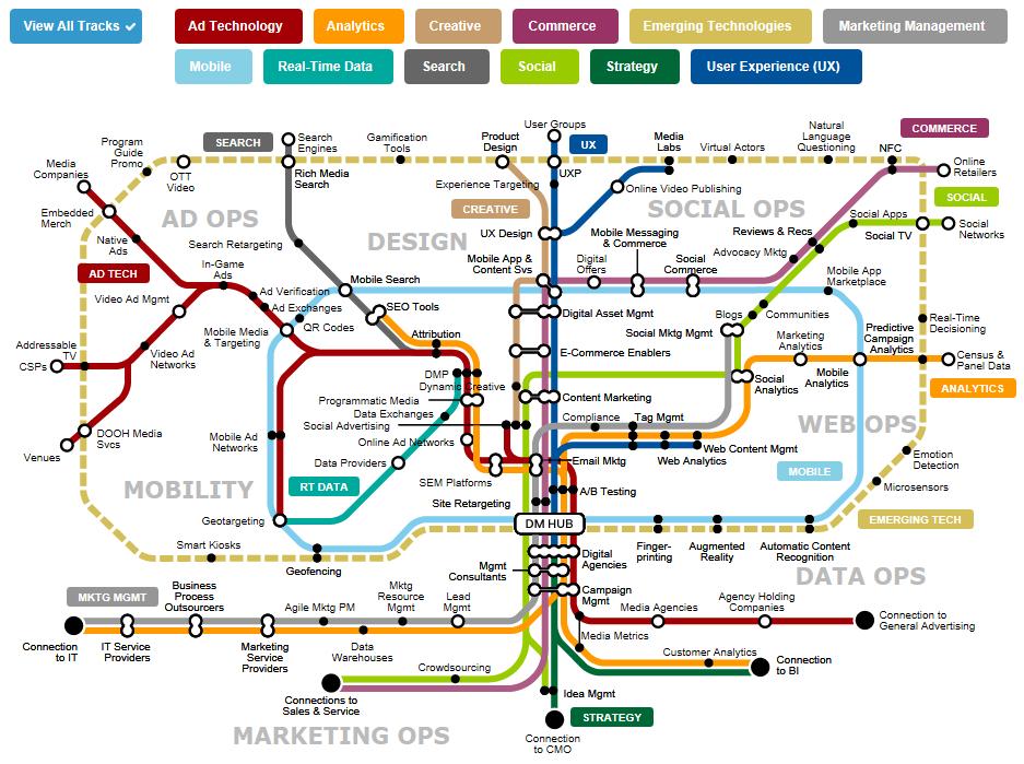 Gartner Transit Map