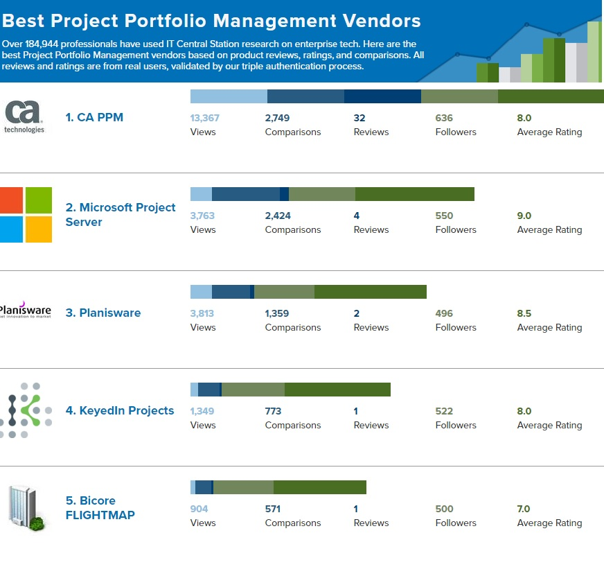 Project Portfolio Management Reviews from real users