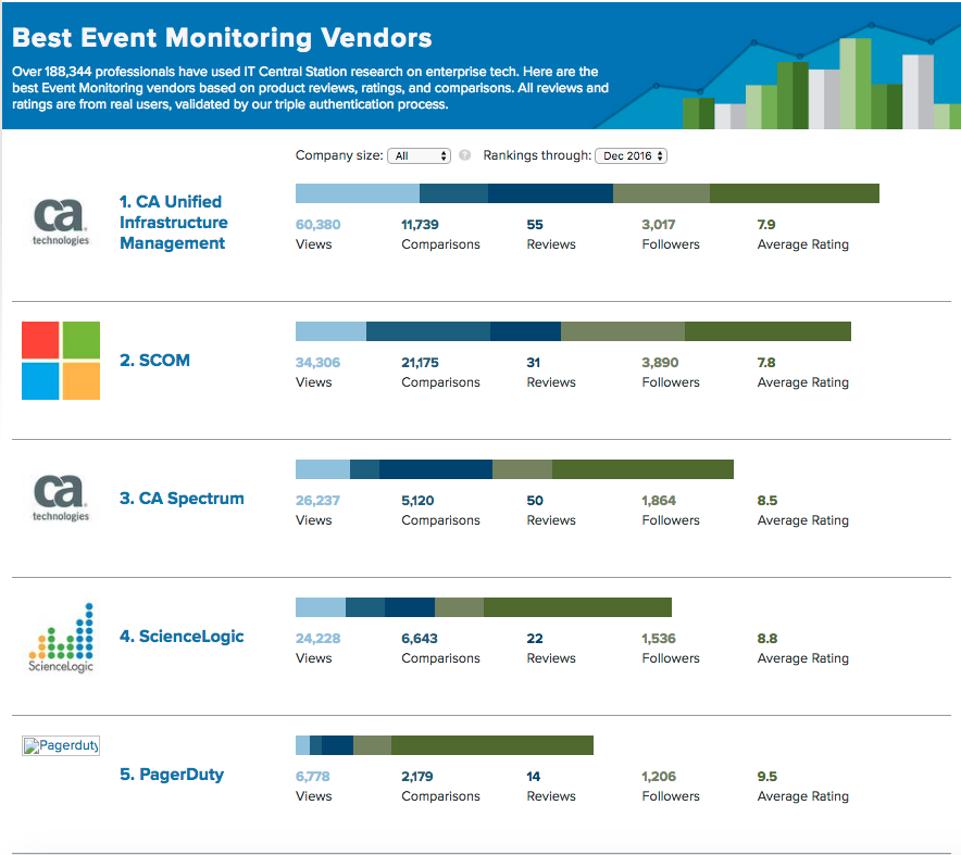 itcs-event-monitoring