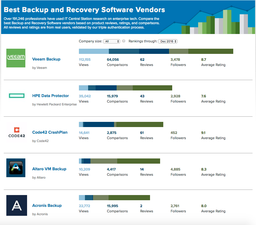 backup and recovery reviews