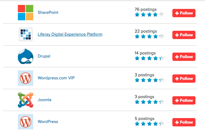 web content management reviews