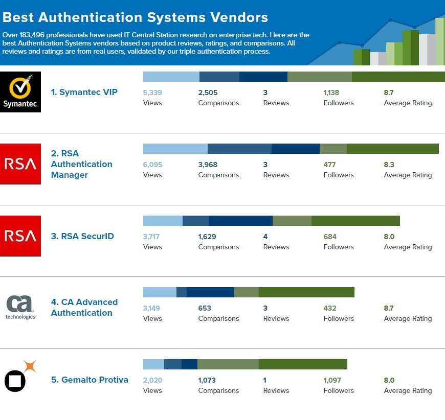 Authentication Systems Reviews from real users