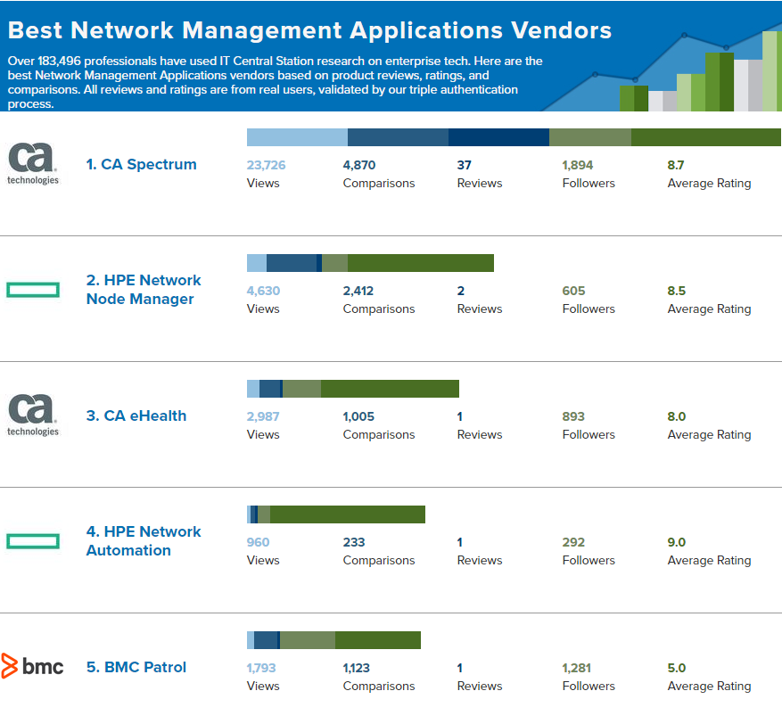 Network Management Applications Reviews from real users