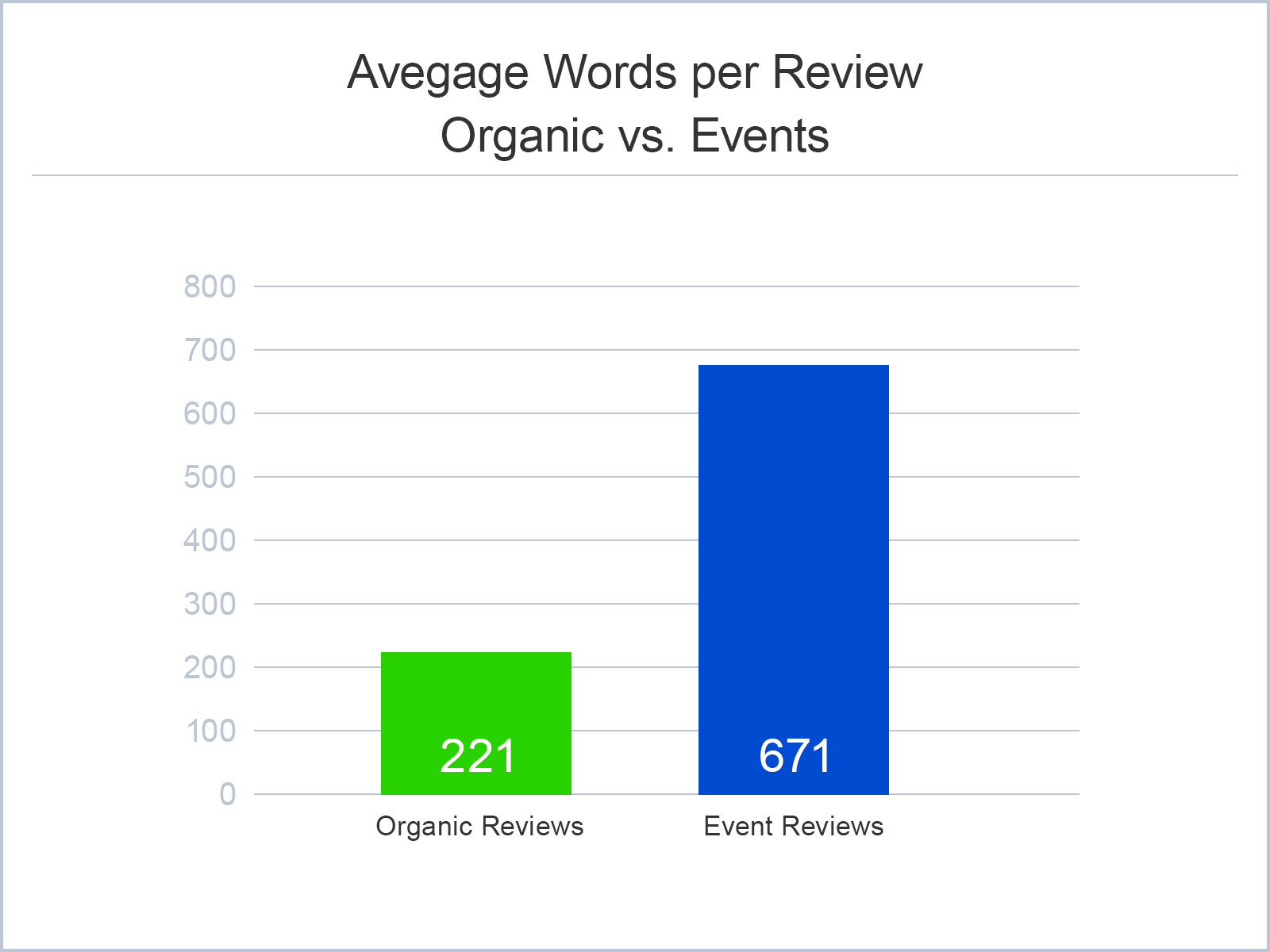 Reviews from events are 3x longer on average than reviews submitted organically