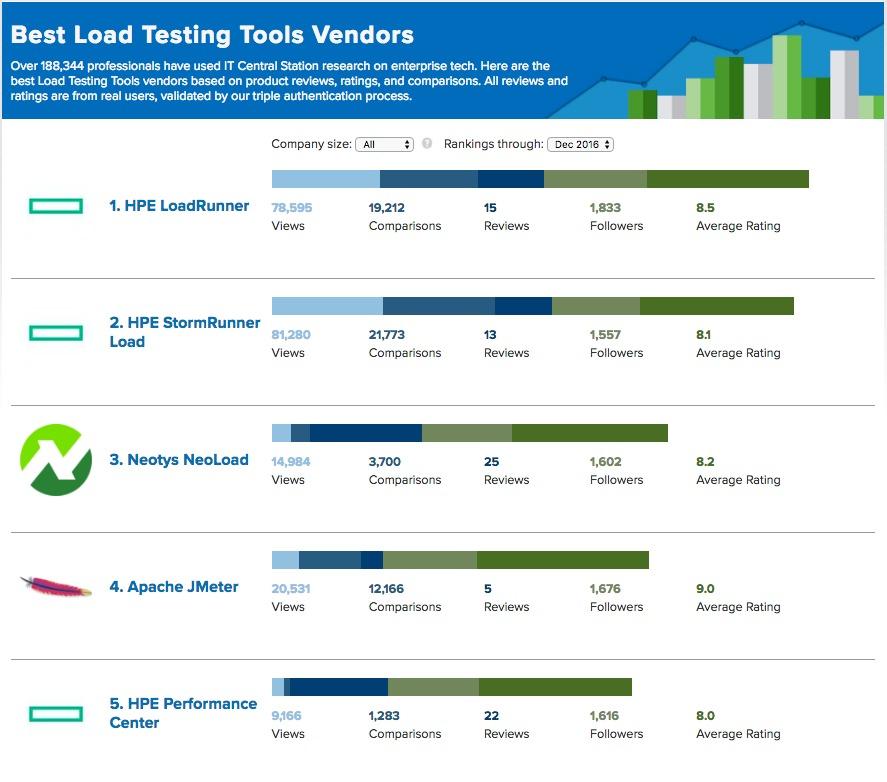 itcs load testing tools top 5