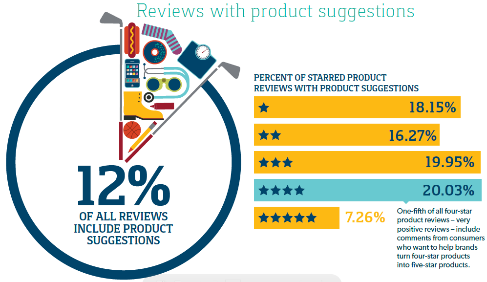 Reviews with Product Suggestions Infographic